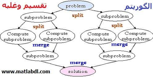 آموزش الگوریتم تقسیم وغلبه (Divide and Conquer)
