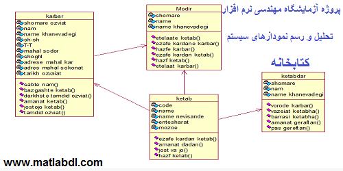 پروژه آزمایشگاه مهندسی نرم افزار (تحلیل و رسم نمودارهای سیستم کتابخانه)