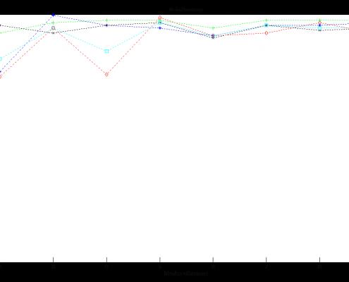 طبقه بندی داده های دو مجموعه iris و glass با استفاده از شبکه عصبی