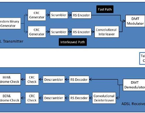 پروژه ی شبیه سازي مودم ADSL در محیط Simulink