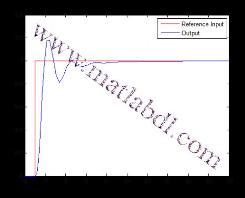 پروژه پیاده سازی کنترل کننده PID و کنترل کننده فازی بر روی یک فرآیند درجه سوم