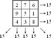 حل مربع جادویی با استفاده از الگوریتم ژنتیک