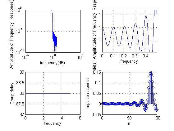 طراحی فیلتر های مختلف برای حذف نویز در سیگنال صوتی