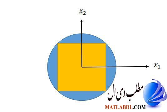 مربع محاط در دایره