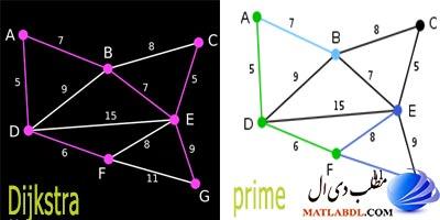 پیاده سازی الگوریتم دایجسترا و الگوریتم پریم در متلب