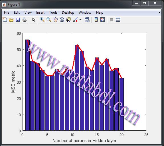نتایج به دست آمده بر حسب معیار MSE