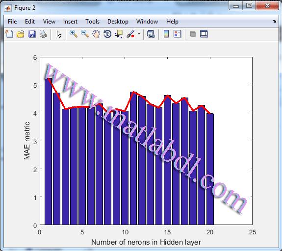نتایج به دست آمده بر حسب معیار MAE