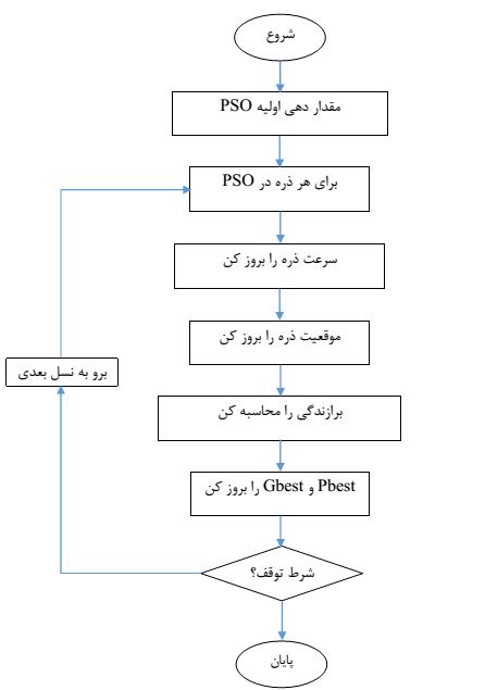 بهینه سازی با الگوریتم pso