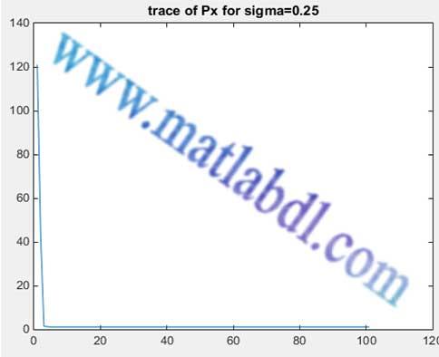 تخمین حالت سیستم چند ورودی چند خروجی با استفاده از فیلتر کالمن