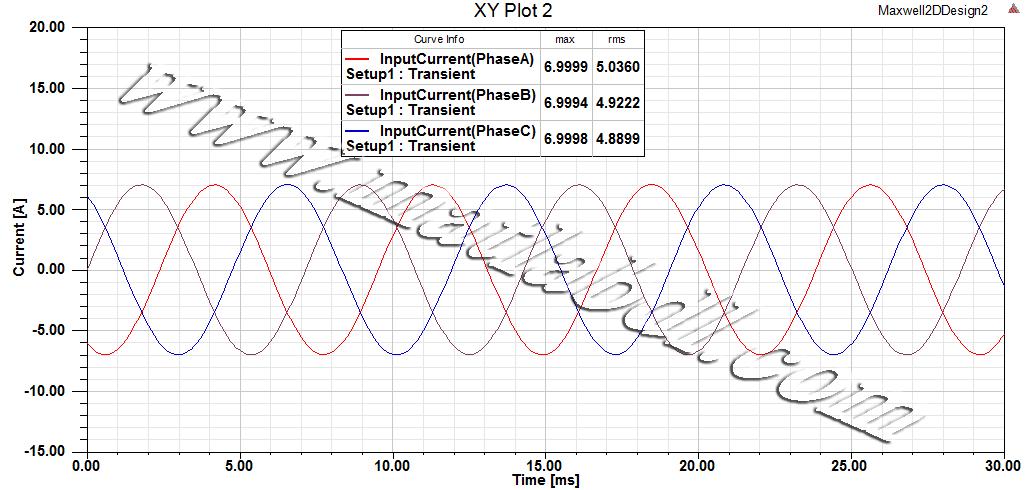 شبیه سازی یک موتور ورنیر مغناطیس دائم با ساختار جدید و بهبود بازده خروجی آن