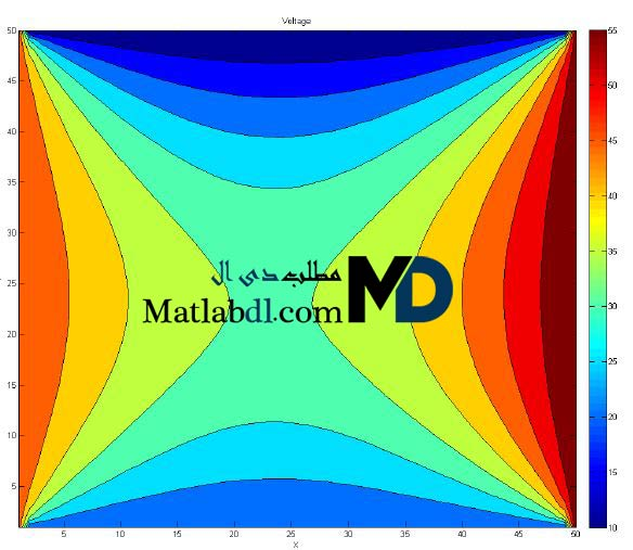 حل معادله لاپلاس برای یک سطح مستطیلی شکل در متلب