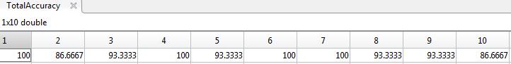 طبقه بندی مجموعه داده IRIS با طبقه بندی KNN در نرم افزار متلب
