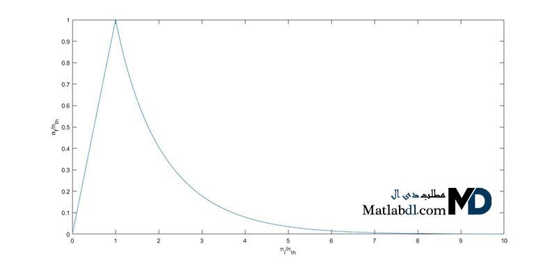شبیه سازی تحلیلی لیزر های پالسی در متلب