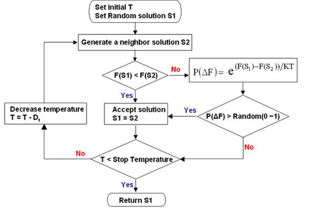 فرآیند الگوریتم شبیه سازی ذوب فلزات