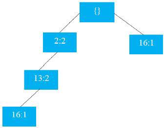 پیاده سازی الگوریتم FP Growth و روش Apriori
