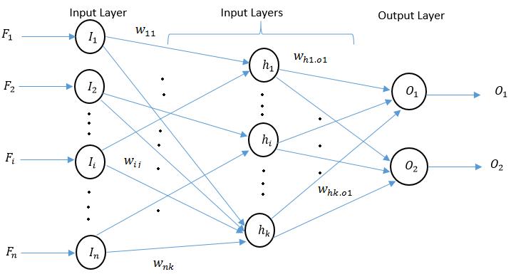 ساختار شبکه عصبی برای طبقه بندی تصاویر
