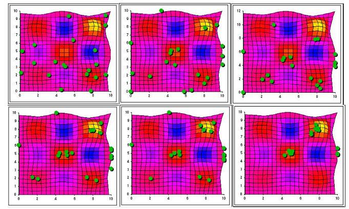 روند حرکت ذرات در یک گروه