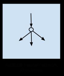 الگوریتم های شبکه عصبی مصنوعی