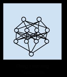 الگوریتم های یادگیری عمیق