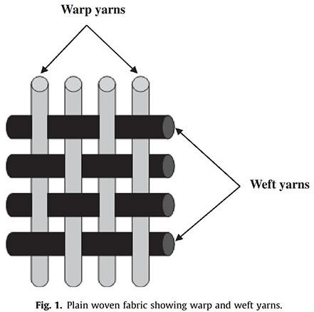 شبیه سازی مقاله پیش بینی مقاومت گرمایی پارچه های نخی با استفاده از شبکه های عصبی مصنوعی
