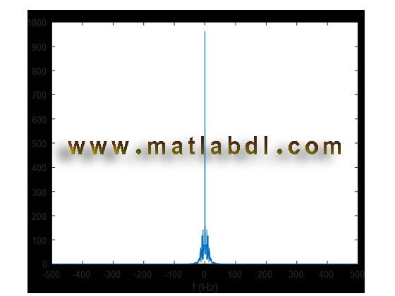 تولید سیگنال رایلی Rayleigh باند پایه در  حوزه فرکانس