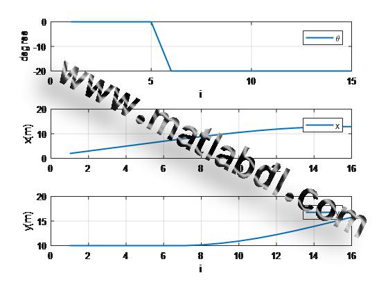 نمودار مقدار فرمان و مقادیر x,y برحسب تکرارهای معادله دینامیکی