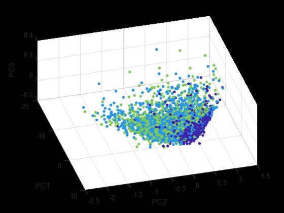 تصویر سازی داده های abalone بر روی 3 مولفه (اولین 3 مولفه ی بزرگ)