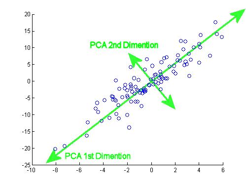 نمایش مولفه ی اصلی برای یک مجموعه داده ی 2 بعدی