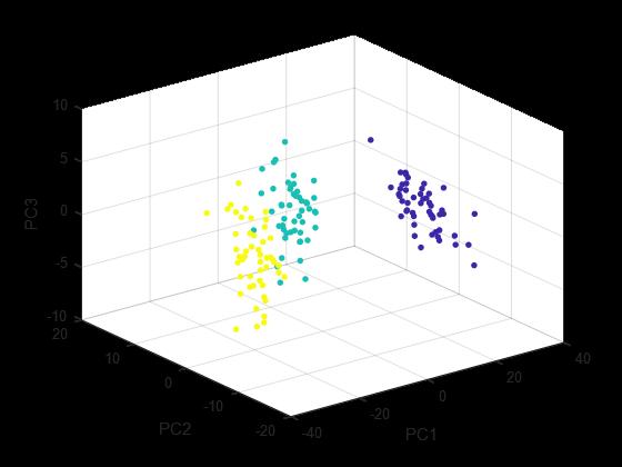 پیاده سازی PCA در متلب - تصویر سازی داده های iris بر روی 3 مولفه (اولین 3 مولفه ی بزرگ)