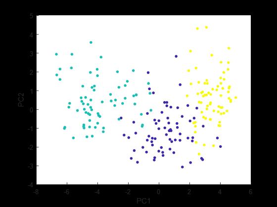 تصویر سازی داده های seeds بر روی 2 مولفه (اولین 2 مولفه ی بزرگ)