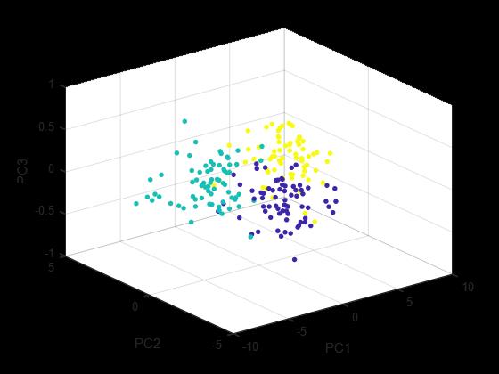پیاده سازی PCA در متلب - تصویر سازی داده های seeds بر روی 3مولفه (اولین 3 مولفه ی بزرگ)