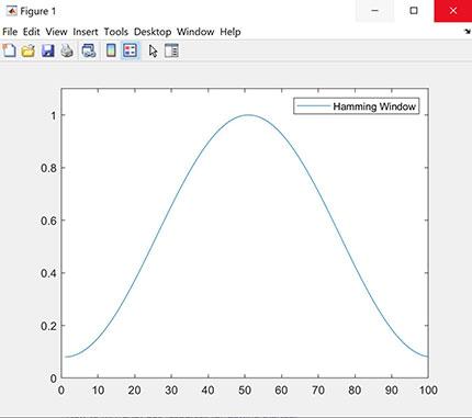 پروژه پردازش صوت با Matlab