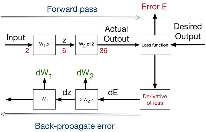 الگوریتم پس انتشار خطا یا Error Back Propagation